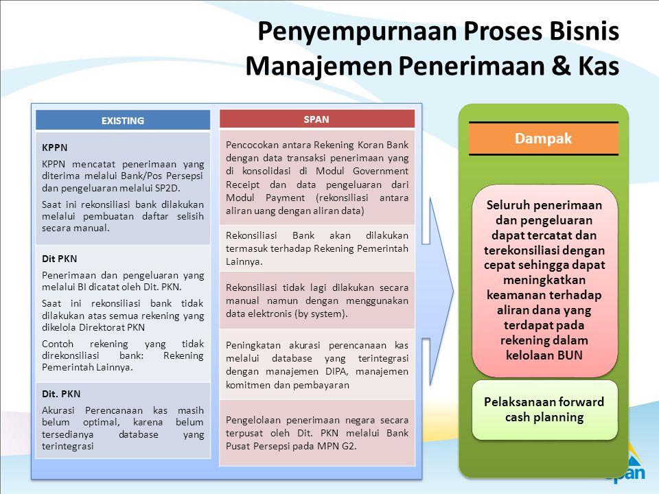 18 Proses Bisnis Fungsi Monev Kinerja Anggaran Unit terkait Alur proses bisnis Fungsi Monev Kinerja Anggaran (Jan-Des) DPR Menkeu Kemkeu c.q.