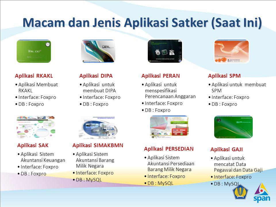 Macam dan Jenis Aplikasi Satker (Saat Ini) Aplikasi RKAKL Aplikasi Membuat RKAKL Interface: Foxpro DB : Foxpro Aplikasi DIPA Aplikasi untuk membuat DIPA Interface: Foxpro DB : Foxpro Aplikasi PERAN Aplikasi untuk menspesifikasi Perencanaan Anggaran Interface: Foxpro DB : Foxpro Aplikasi SPM Aplikasi untuk membuat SPM Interface: Foxpro DB : Foxpro Aplikasi SAK Aplikasi Sistem Akuntansi Keuangan Interface: Foxpro DB : Foxpro Aplikasi SIMAKBMN Aplikasi Sistem Akuntansi Barang Milik Negara Interface: Foxpro DB : MySQL Aplikasi PERSEDIAN Aplikasi Sistem Akuntansi Persediaan Barang Milik Negara Interface: Foxpro DB : MySQL Aplikasi GAJI Aplikasi untuk mencatat Data Pegawai dan Data Gaji Interface: Foxpro DB : MySQL