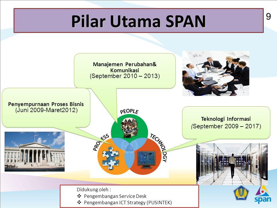 9 Pilar Utama SPAN Manajemen Perubahan& Komunikasi ( September 2010 – 2013) Teknologi Informasi ( September 2009 – 2017) Teknologi Informasi ( September 2009 – 2017) Penyempurnaan Proses Bisnis ( Juni 2009-Maret2012) Didukung oleh :  Pengembangan Service Desk  Pengembangan ICT Strategy (PUSINTEK) 9 9