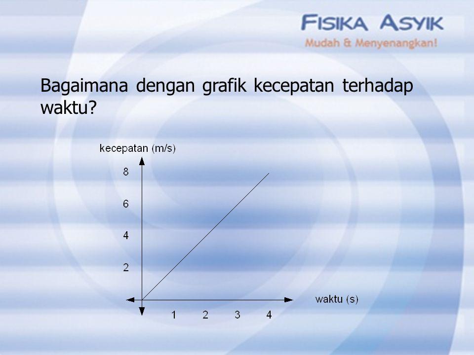 Coba gambarkan grafik jarak terhadap waktu untuk benda yang bergerak yang mula-mula diam dan bergerak dengan percepatan 2 m/s 2
