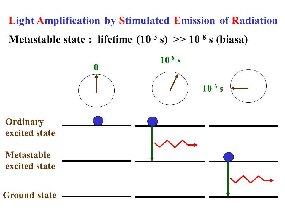 Tiga jenis transisi diantara dua tingkat energi : hf E1E1 EoEo  Induced absorption  Spontaneus emission  Induced emission (Einsten, 1917)