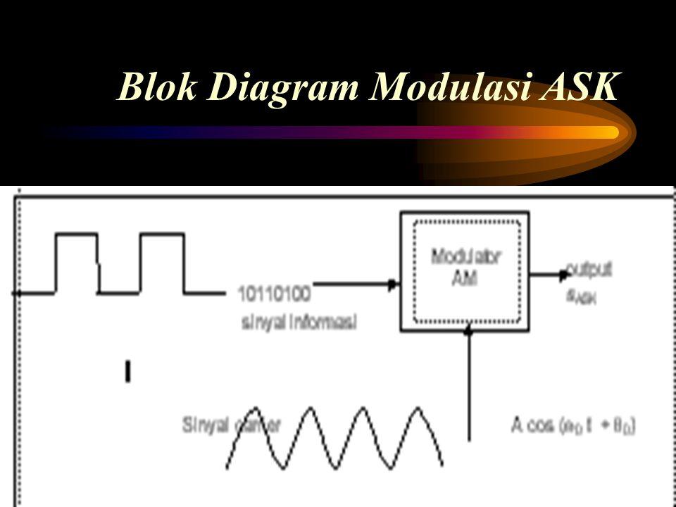 Bentuk Gelombang Termodulasi ASK untuk Pesan-pesan biner 10110100