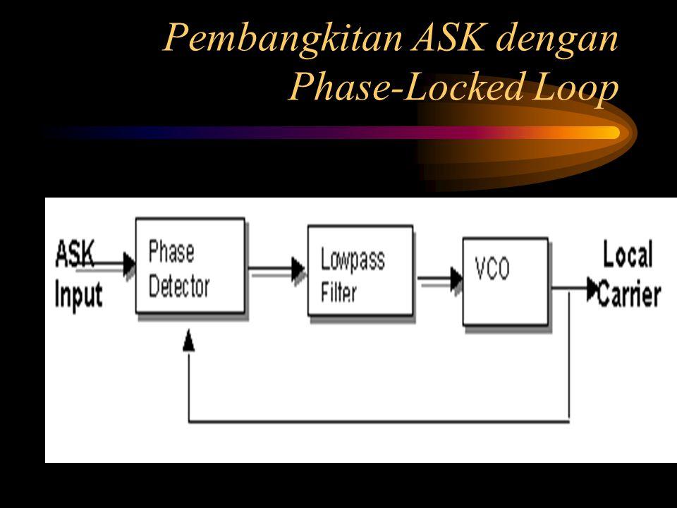 Pembangkitan ASK dengan Narrowband Filter