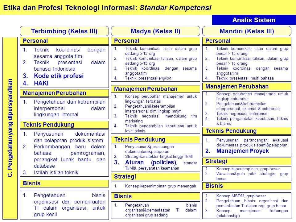 Etika dan Profesi Teknologi Informasi: Standar Kompetensi Analis Sistem C.