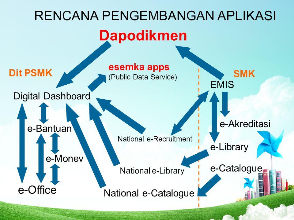 RENCANA PENGEMBANGAN APLIKASI Dapodikmen Digital Dashboard EMIS e-Bantuan e-Monev e-Akreditasi Dit PSMK e-Library National e-Library e-Office National