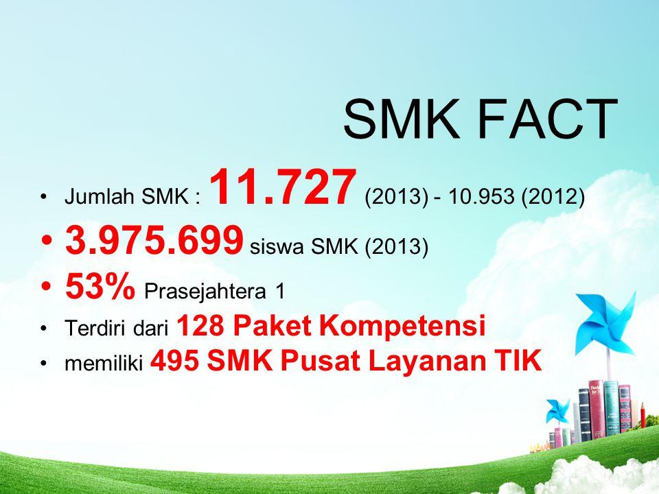 SMK FACT Jumlah SMK : 11.727 (2013) - 10.953 (2012) 3.975.699 siswa SMK (2013) 53% Prasejahtera 1 Terdiri dari 128 Paket Kompetensi memiliki 495 SMK P