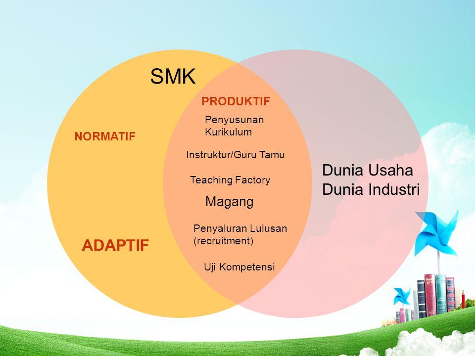 SMK Dunia Usaha Dunia Industri Penyusunan Kurikulum Uji Kompetensi Penyaluran Lulusan (recruitment) Teaching Factory Instruktur/Guru Tamu Magang PRODU