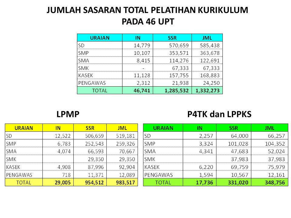 JUMLAH SASARAN TOTAL PELATIHAN KURIKULUM PADA 46 UPT LPMPP4TK dan LPPKS
