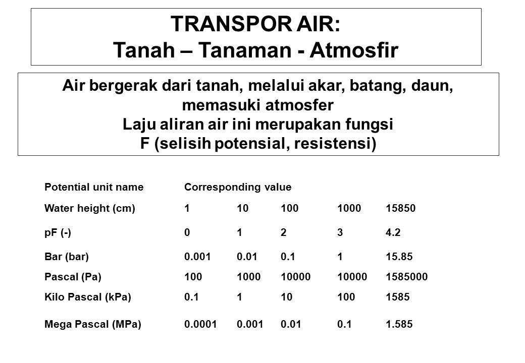 TRANSPOR AIR: Tanah – Tanaman - Atmosfir Air bergerak dari tanah, melalui akar, batang, daun, memasuki atmosfer Laju aliran air ini merupakan fungsi F