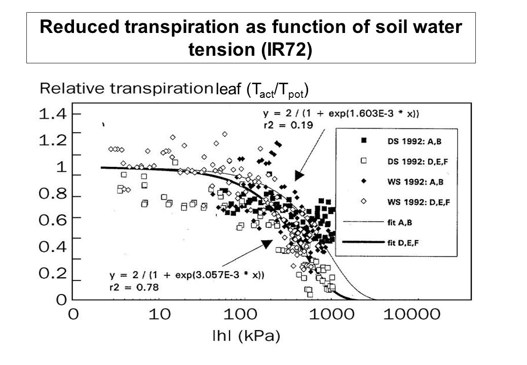 Reduced transpiration as function of soil water tension (IR72) leaf (T act /T pot ) Soil water tension