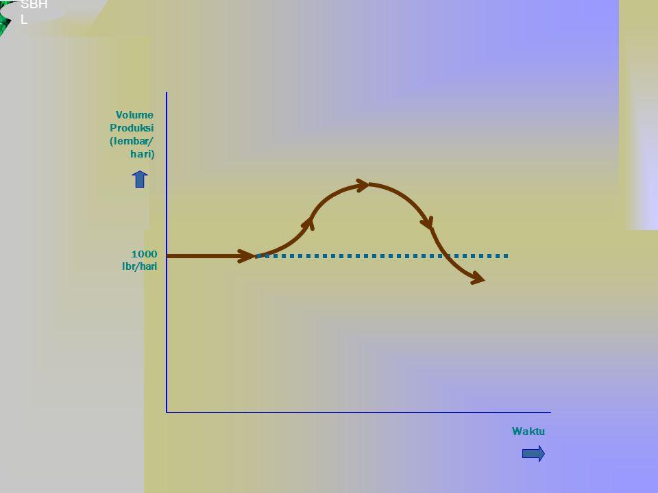SBH L Volume Produksi (lembar/ hari) Waktu 1000 lbr/hari