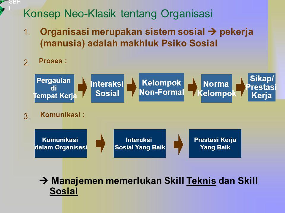 SBH L Konsep Neo-Klasik tentang Organisasi Interaksi Sosial Yang Baik Prestasi Kerja Yang Baik Komunikasi dalam Organisasi  Manajemen memerlukan Skill Teknis dan Skill Sosial 1.