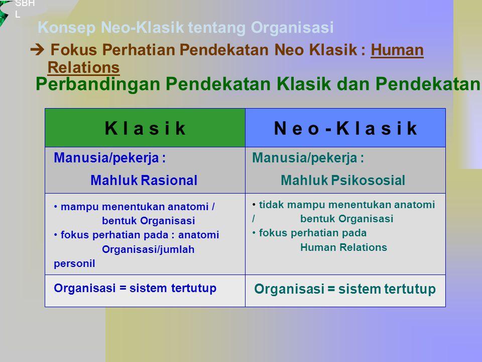 SBH L  Fokus Perhatian Pendekatan Neo Klasik : Human Relations Konsep Neo-Klasik tentang Organisasi Perbandingan Pendekatan Klasik dan Pendekatan Neo-Klasik: K l a s i kN e o - K l a s i k Manusia/pekerja : Mahluk Rasional Manusia/pekerja : Mahluk Psikososial tidak mampu menentukan anatomi / bentuk Organisasi fokus perhatian pada Human Relations mampu menentukan anatomi / bentuk Organisasi fokus perhatian pada : anatomi Organisasi/jumlah personil Organisasi = sistem tertutup