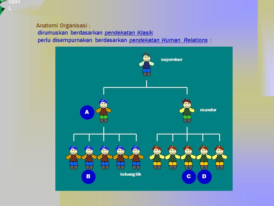SBH L tukang tik supervisor A BCD mandor Anatomi Organisasi : dirumuskan berdasarkan pendekatan Klasik perlu disempurnakan berdasarkan pendekatan Human Relations :