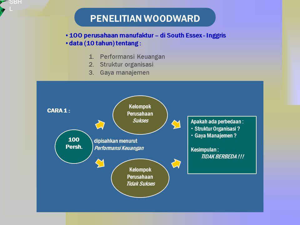 SBH L PENELITIAN WOODWARD 1OO perusahaan manufaktur – di South Essex - Inggris data (10 tahun) tentang : 1.Performansi Keuangan 2.Struktur organisasi 3.Gaya manajemen dipisahkan menurut Performansi Keuangan 100 Persh.