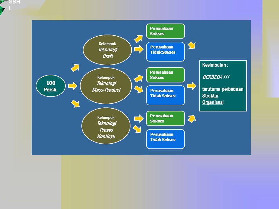 SBH L 100 Persh. Kelompok Teknologi Proses Kontinyu Kelompok Teknologi Craft Kelompok Teknologi Mass-Product Perusahaan Sukses Perusahaan Tidak Sukses