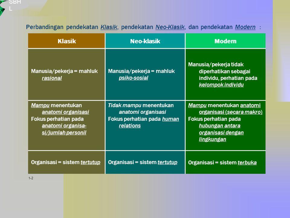 SBH L Perbandingan pendekatan Klasik, pendekatan Neo-Klasik, dan pendekatan Modern : KlasikNeo-klasikModern Manusia/pekerja = mahluk rasional Manusia/