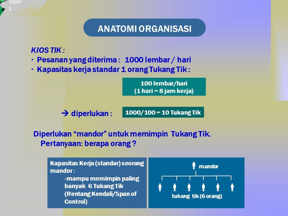 SBH L ANATOMI ORGANISASI KIOS TIK :  Pesanan yang diterima : 1000 lembar / hari  Kapasitas kerja standar 1 orang Tukang Tik : Diperlukan mandor untuk memimpin Tukang Tik.