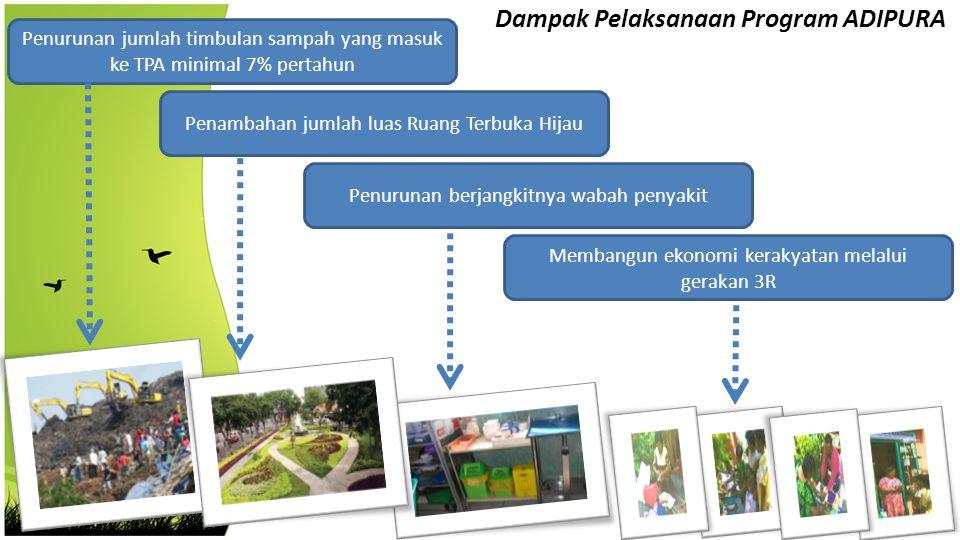 Dampak Pelaksanaan Program ADIPURA Penurunan jumlah timbulan sampah yang masuk ke TPA minimal 7% pertahun Penambahan jumlah luas Ruang Terbuka Hijau P