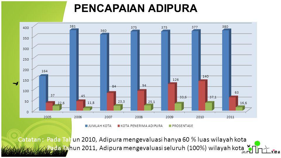 PENCAPAIAN ADIPURA Catatan : Pada Tahun 2010, Adipura mengevaluasi hanya 60 % luas wilayah kota Pada Tahun 2011, Adipura mengevaluasi seluruh (100%) w
