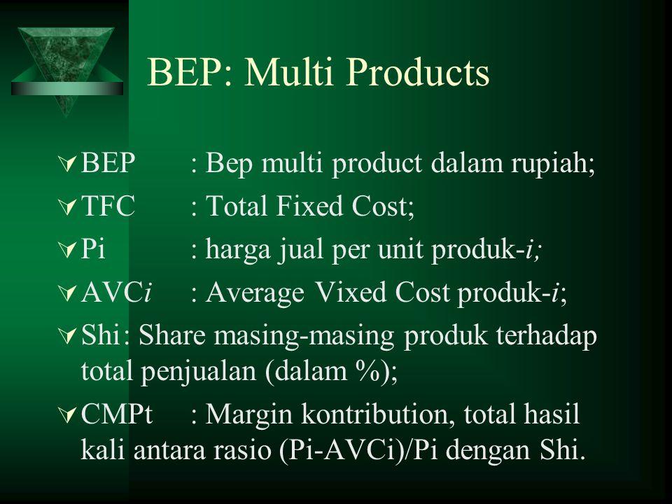 BEP: Multi Products  BEP: Bep multi product dalam rupiah;  TFC: Total Fixed Cost;  Pi: harga jual per unit produk-i;  AVCi: Average Vixed Cost produk-i;  Shi: Share masing-masing produk terhadap total penjualan (dalam %);  CMPt: Margin kontribution, total hasil kali antara rasio (Pi-AVCi)/Pi dengan Shi.