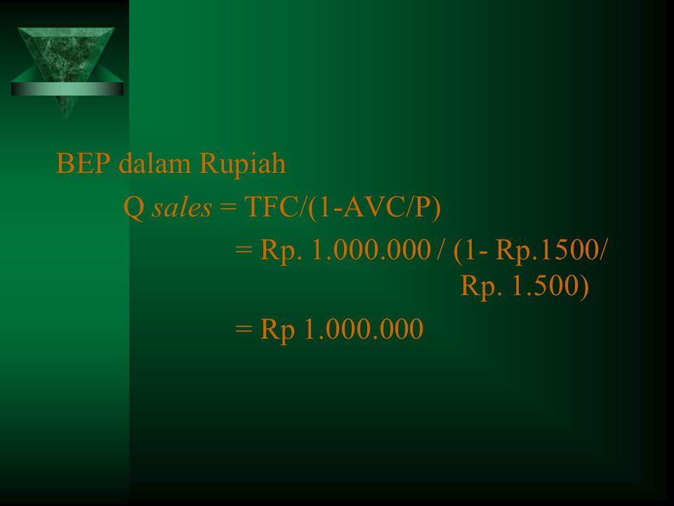 BEP dalam Rupiah Q sales = TFC/(1-AVC/P) = Rp. 1.000.000 / (1- Rp.1500/ Rp. 1.500) = Rp 1.000.000