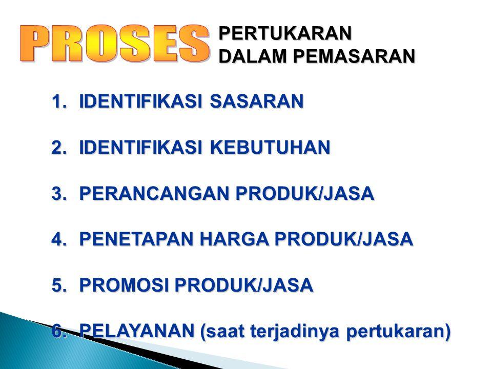 TERKAIT SATU DENGAN YANG LAIN: HARUS DISESUAIKAN DENGAN KEBUTUHAN KONSUMEN HARUS DISESUAIKAN DENGAN KEMAMPUAN KONSUMEN MEMPENGARUHI PROSES PERTUKARAN SISTIM PEMASARAN MEDIA/PROSES/KEGIATAN/PROSES SOSIAL/MANAJERIAL KOMUNIKASI UNTUK TERJADINYA PERTUKARAN NILAI/PRODUK