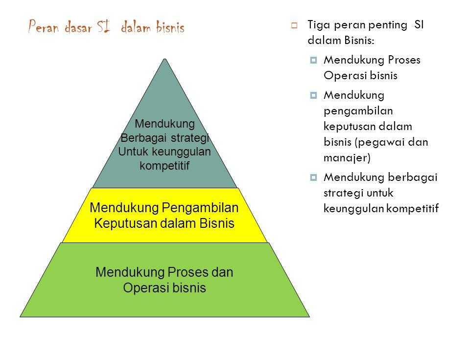 Peran dasar SI dalam bisnis 6  Tiga peran penting SI dalam Bisnis:  Mendukung Proses Operasi bisnis  Mendukung pengambilan keputusan dalam bisnis (