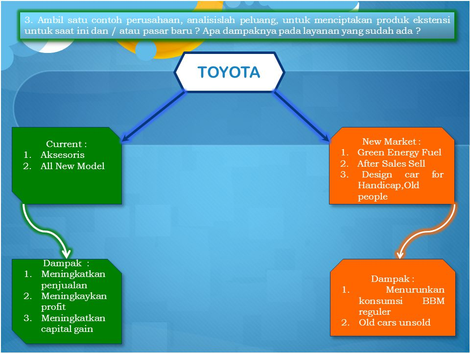 TOYOTA Current : 1.Aksesoris 2.All New Model Current : 1.Aksesoris 2.All New Model New Market : 1.