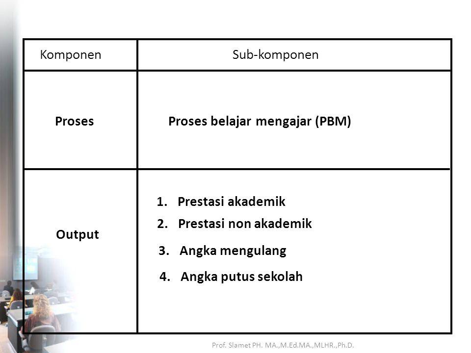 KomponenSub-komponen Input 1. Visi, misi, tujuan, sasaran 2. KURIKULUM 3. Ketenagaan 4. Peserta didik 5. Sarana dan prasarana 6. Dana 7. Regulasi 8. O