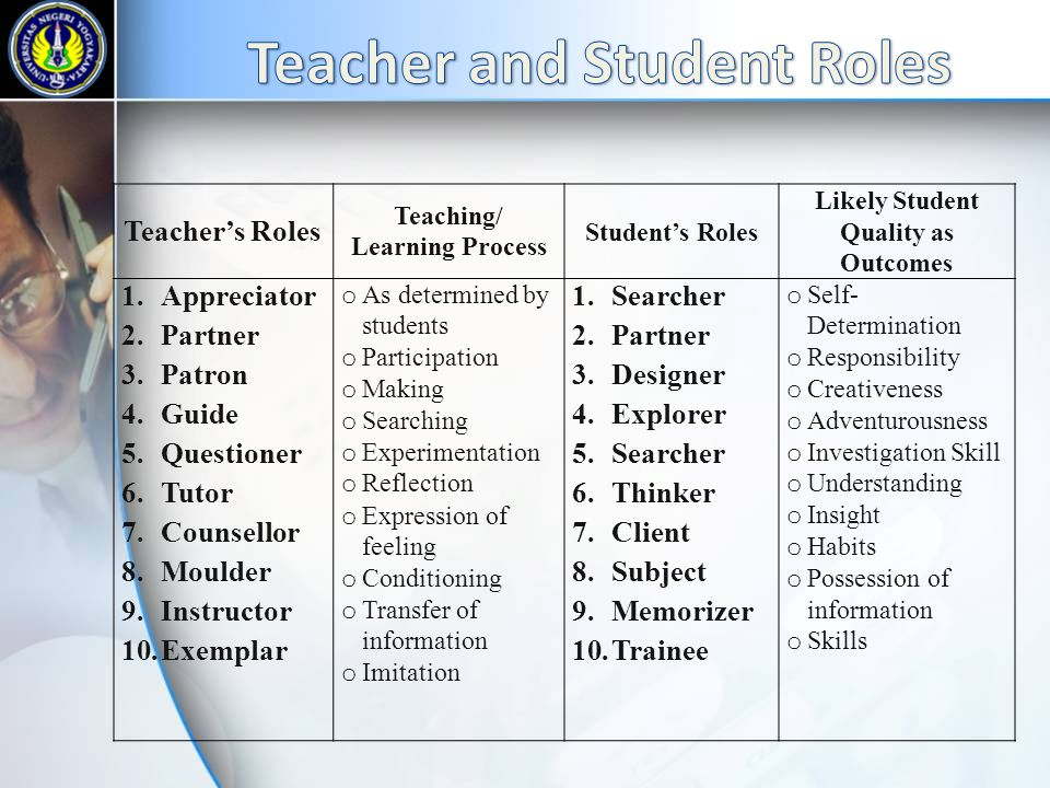 New Paradigm of TeachingNew Paradigm of Learning Teacher is the Facilitator or Mentor to support Students' Learning Individualized Teaching Style Arou