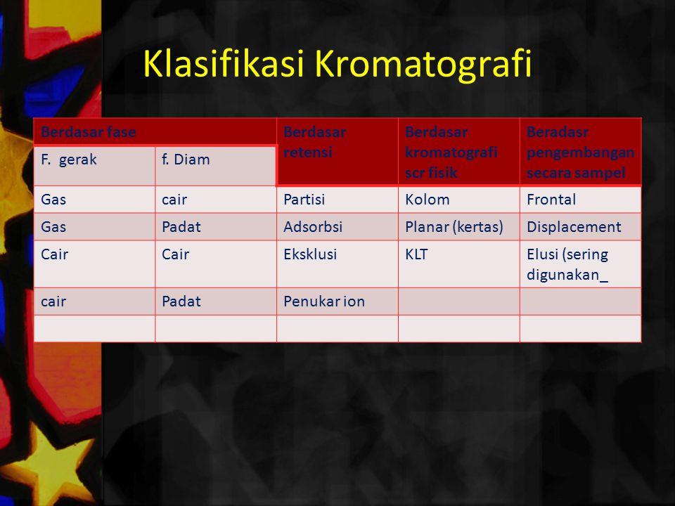 Klasifikasi Kromatografi Berdasar faseBerdasar retensi Berdasar kromatografi scr fisik Beradasr pengembangan secara sampel F. gerakf. Diam GascairPart