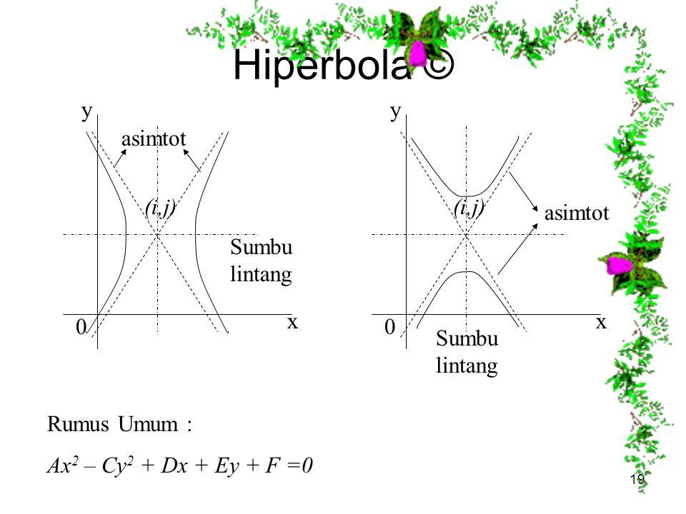 Hiperbola © y x 0 (i,j) asimtot Sumbu lintang y x 0 (i,j) asimtot Sumbu lintang Rumus Umum : Ax 2 – Cy 2 + Dx + Ey + F =0 19