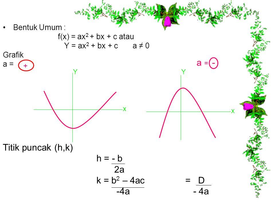 Sketsa Grafik Fungsi Kuadrat 1.Titik potong dengan sumbu koordinat a.Memotong sumbu x y = 0 ax 2 + bx + c = 0 D = b 2 - 4ac ≥ 0 b.