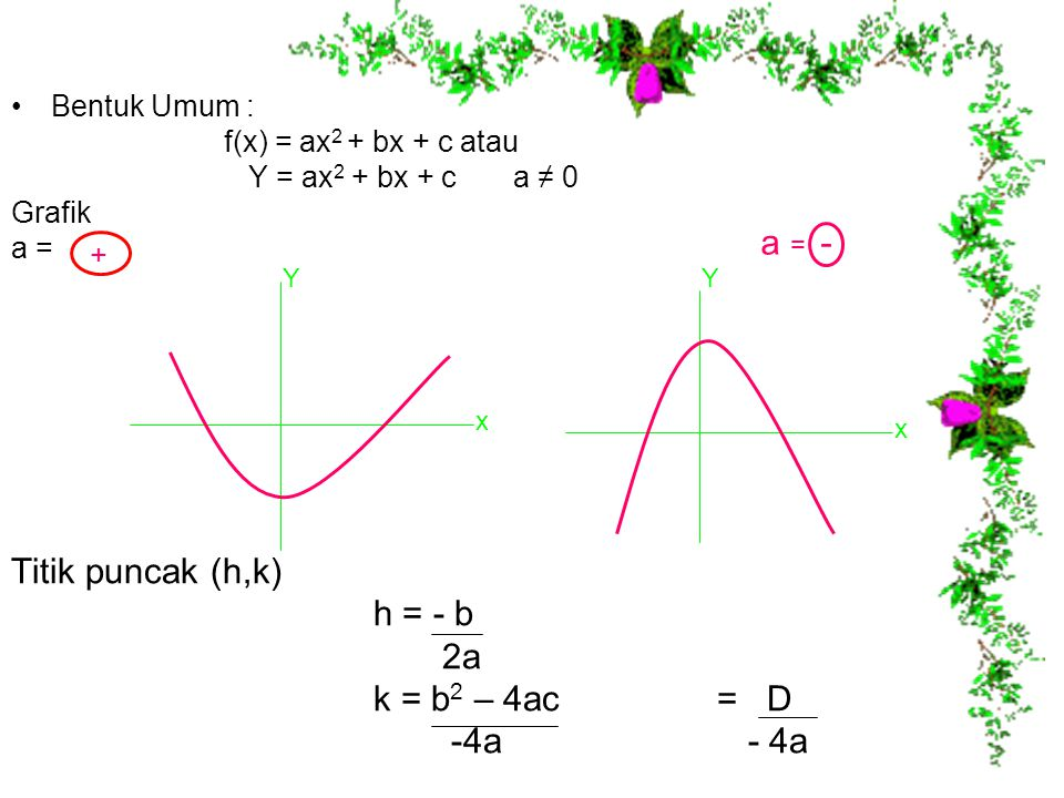 Bentuk Umum : f(x) = ax 2 + bx + c atau Y = ax 2 + bx + c a ≠ 0 Grafik a = Titik puncak (h,k) h = - b 2a k = b 2 – 4ac = D -4a - 4a + Y x Y a = - x