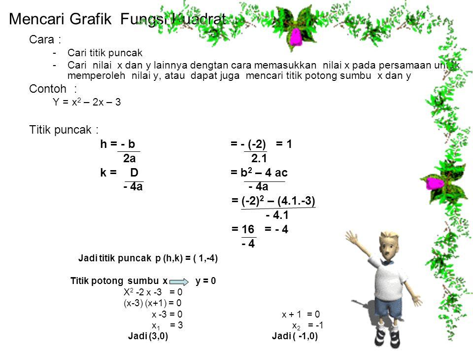 Mencari Grafik Fungsi Kuadrat Cara : -Cari titik puncak -Cari nilai x dan y lainnya dengtan cara memasukkan nilai x pada persamaan untuk memperoleh ni