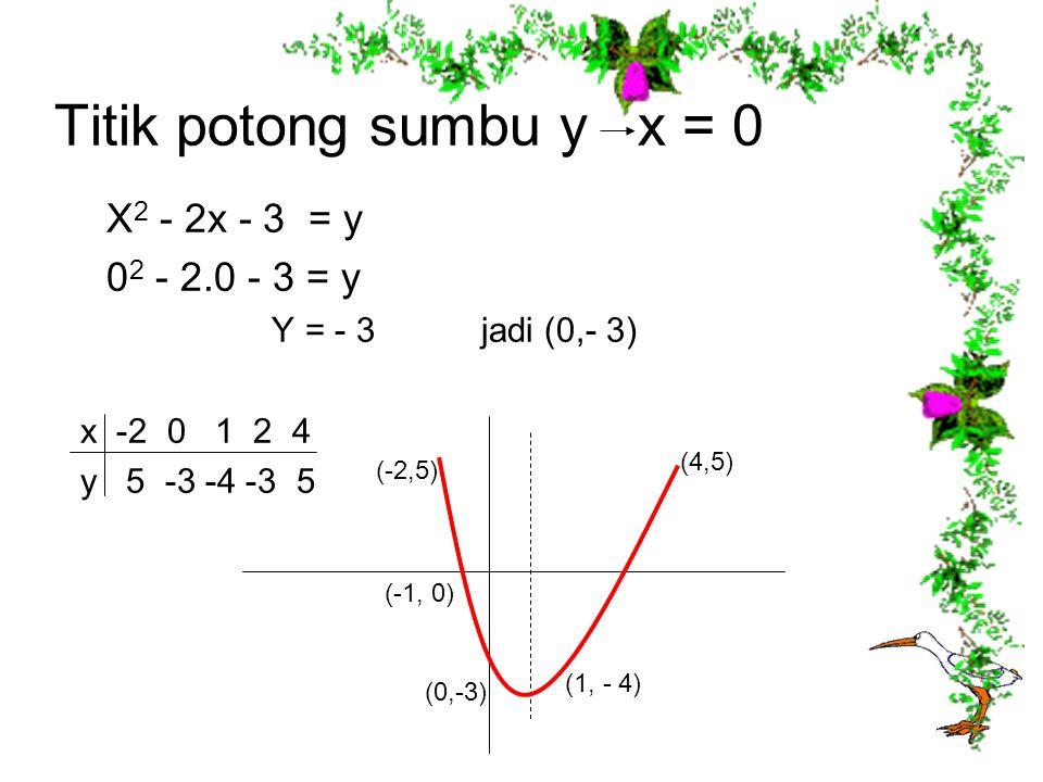 Titik potong sumbu y x = 0 X 2 - 2x - 3 = y 0 2 - 2.0 - 3 = y Y = - 3 jadi (0,- 3) x -2 0 1 2 4 y 5 -3 -4 -3 5 (4,5) (-2,5) (-1, 0) (0,-3) (1, - 4)