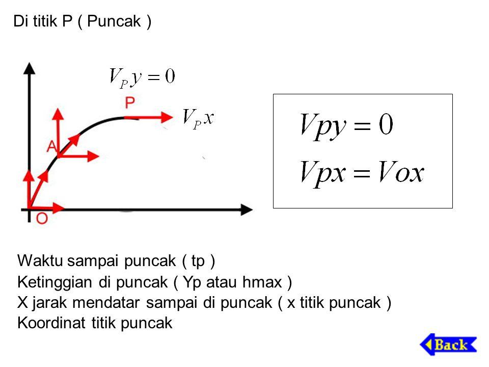 Di titik P ( Puncak ) Waktu sampai puncak ( tp ) Ketinggian di puncak ( Yp atau hmax ) X jarak mendatar sampai di puncak ( x titik puncak ) Koordinat