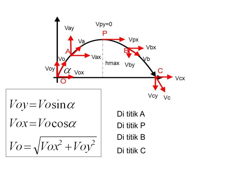 Voy Vox Vo Vay Vax Va Vpy=0 Vpx Vbx Vby Vb Vc Vcx Vcy hmax Di titik A Di titik P Di titik B Di titik C