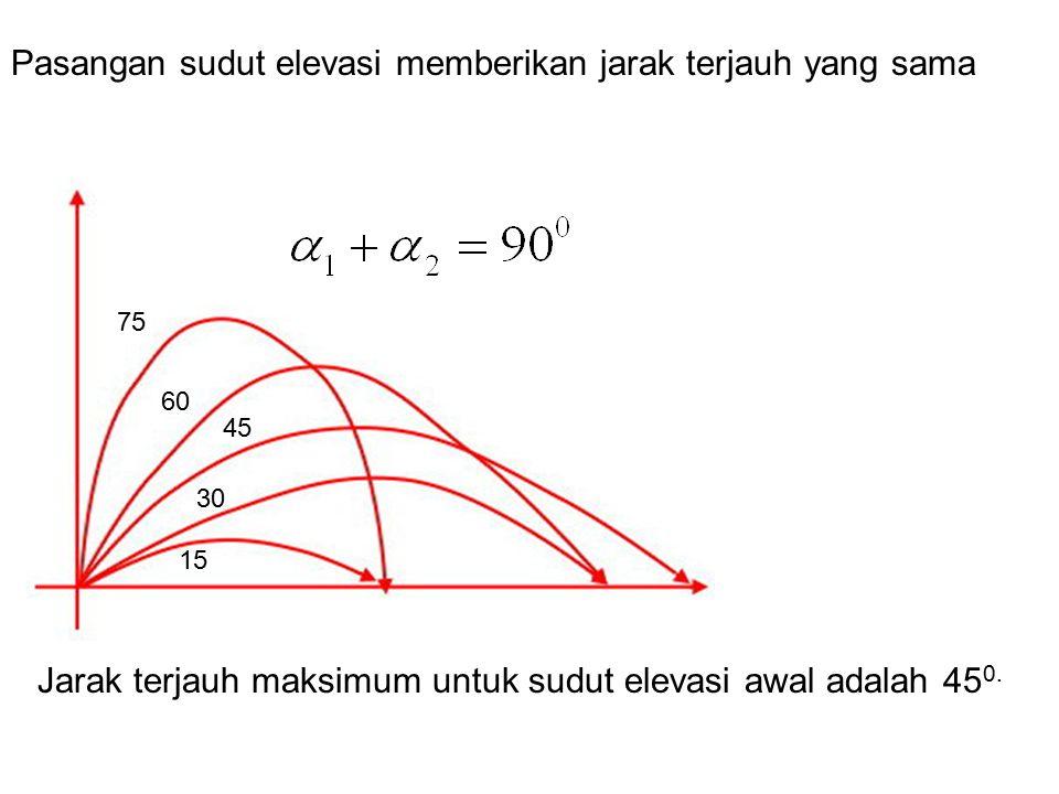Pasangan sudut elevasi memberikan jarak terjauh yang sama 75 15 60 30 45 Jarak terjauh maksimum untuk sudut elevasi awal adalah 45 0.