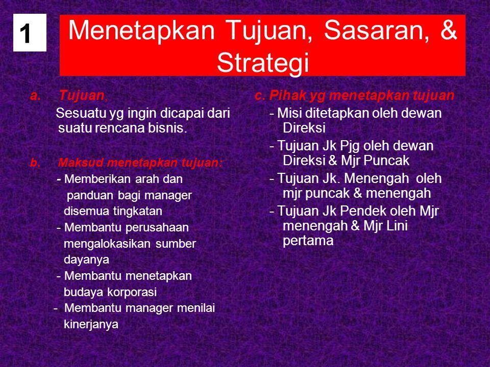 1 Menetapkan Tujuan, Sasaran, & Strategi a.Tujuan, Sesuatu yg ingin dicapai dari suatu rencana bisnis. b. Maksud menetapkan tujuan: - Memberikan arah