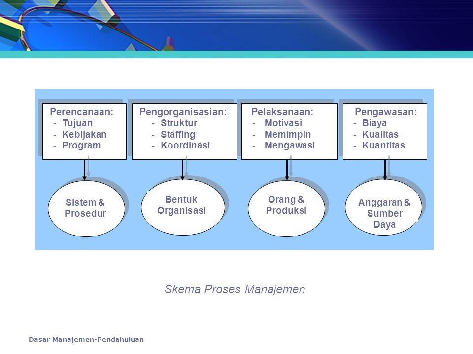Dasar Manajemen-Pendahuluan Perencanaan: - Tujuan - Kebijakan - Program Perencanaan: - Tujuan - Kebijakan - Program Pengorganisasian: - Struktur - Sta