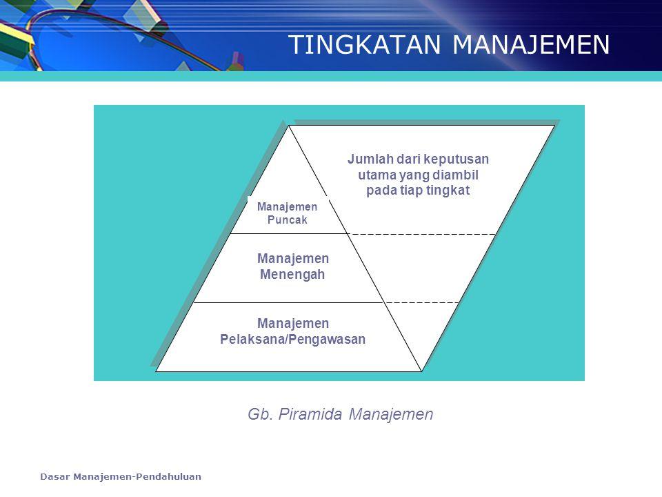 Dasar Manajemen-Pendahuluan TINGKATAN MANAJEMEN Manajemen Puncak Manajemen Menengah Manajemen Pelaksana/Pengawasan Jumlah dari keputusan utama yang di