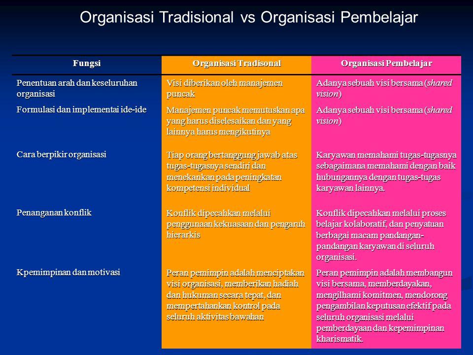 Ada dua perbedaan proses belajar yang dilaksanakan oleh organisasi,yaitu : Ada dua perbedaan proses belajar yang dilaksanakan oleh organisasi,yaitu : 1.