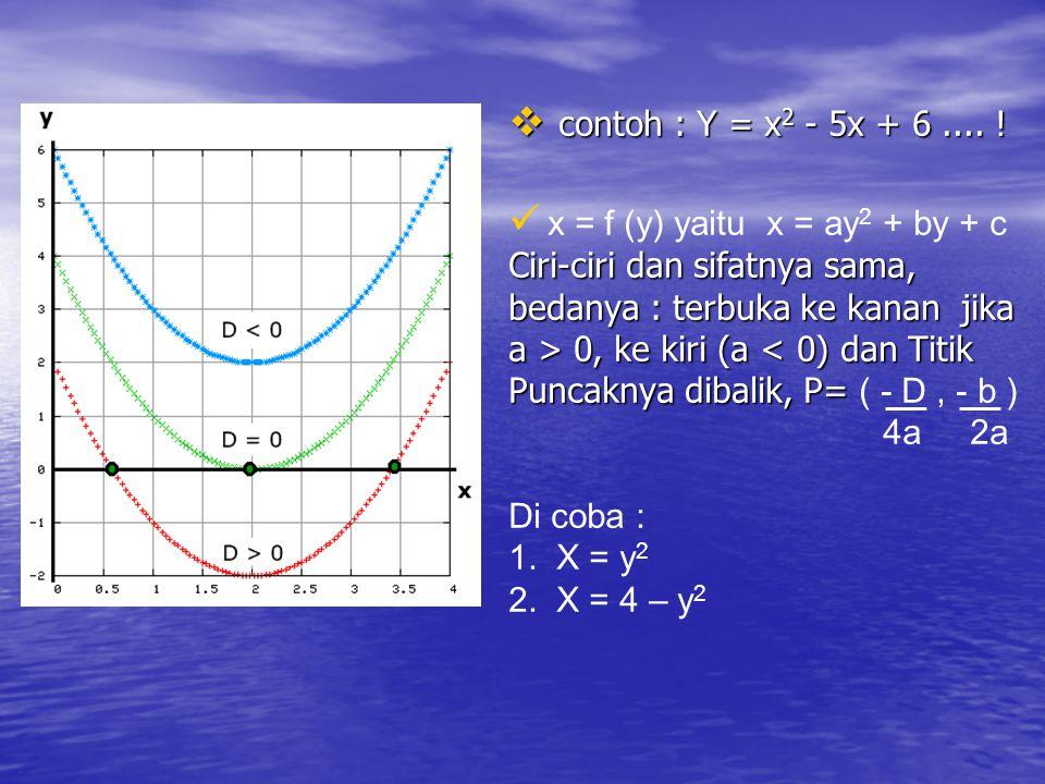  contoh : Y = x 2 - 5x + 6.... ! x = f (y) yaitu x = ay 2 + by + c Ciri-ciri dan sifatnya sama, bedanya : terbuka ke kanan jika a > 0, ke kiri (a 0,