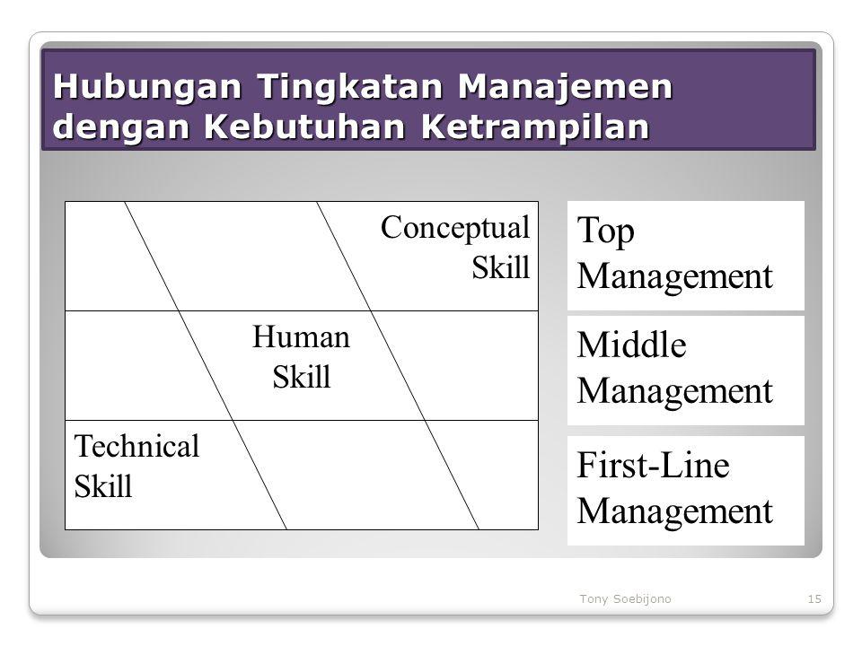Hubungan Tingkatan Manajemen dengan Kebutuhan Ketrampilan Conceptual Skill Human Skill Technical Skill Top Management Middle Management First-Line Man