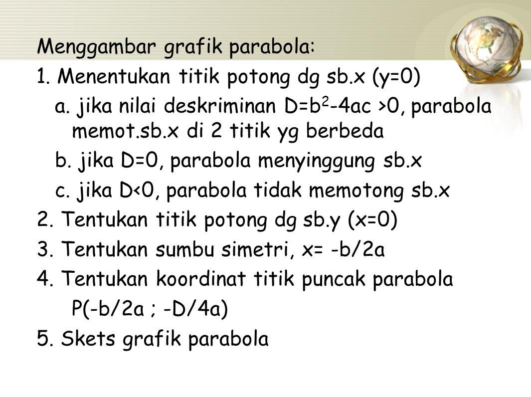 Menggambar grafik parabola: 1. Menentukan titik potong dg sb.x (y=0) a. jika nilai deskriminan D=b 2 -4ac >0, parabola memot.sb.x di 2 titik yg berbed
