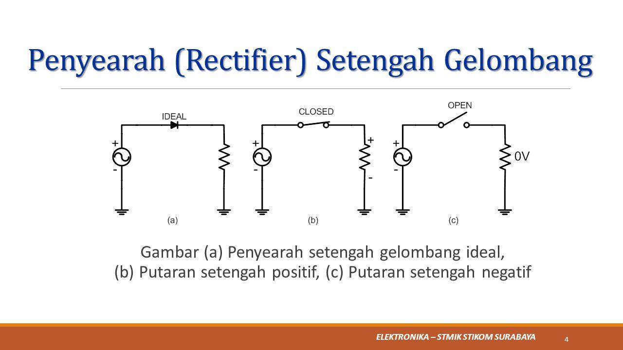 ELEKTRONIKA – STMIK STIKOM SURABAYA Penyearah (Rectifier) Setengah Gelombang Gambar (a) Penyearah setengah gelombang ideal, (b) Putaran setengah posit