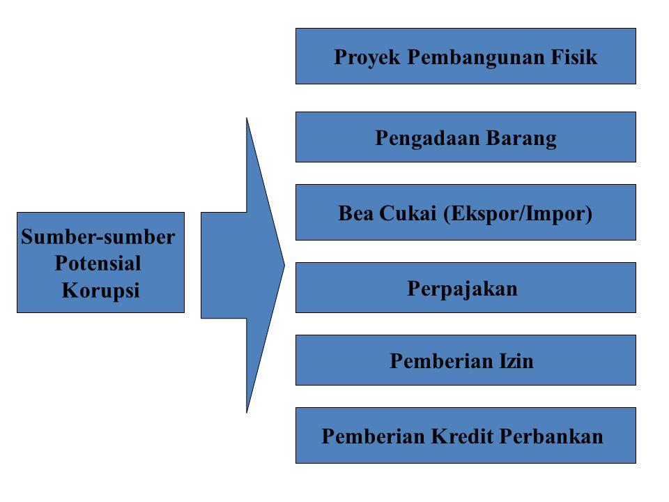Sumber-sumber Potensial Korupsi Proyek Pembangunan Fisik Pengadaan Barang Bea Cukai (Ekspor/Impor) Perpajakan Pemberian Izin Pemberian Kredit Perbanka
