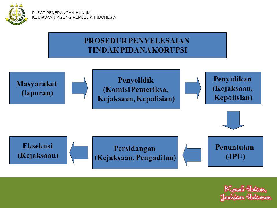 PROSEDUR PENYELESAIAN TINDAK PIDANA KORUPSI Masyarakat (laporan) Penyelidik (Komisi Pemeriksa, Kejaksaan, Kepolisian) Penyidikan (Kejaksaan, Kepolisia